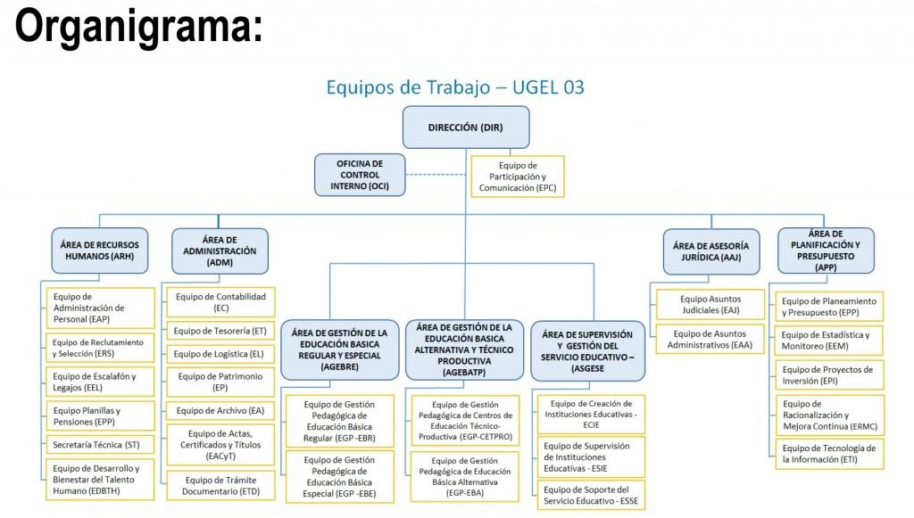 ORGANIGRAMA POR EQUIPOS_001-ok